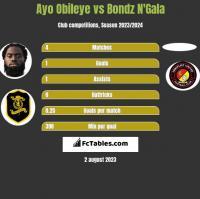 Ayo Obileye vs Bondz N'Gala h2h player stats