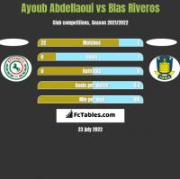Ayoub Abdellaoui vs Blas Riveros h2h player stats