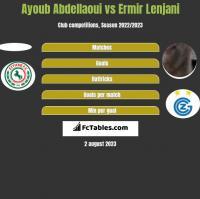 Ayoub Abdellaoui vs Ermir Lenjani h2h player stats