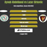Ayoub Abdellaoui vs Lazar Cirkovic h2h player stats