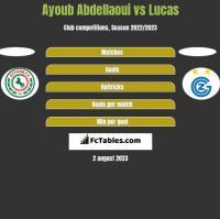 Ayoub Abdellaoui vs Lucas h2h player stats