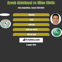 Ayoub Abdellaoui vs Milan Vilotic h2h player stats