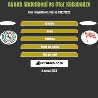 Ayoub Abdellaoui vs Otar Kakabadze h2h player stats