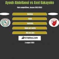 Ayoub Abdellaoui vs Axel Bakayoko h2h player stats