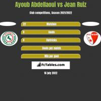 Ayoub Abdellaoui vs Jean Ruiz h2h player stats