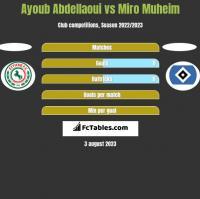 Ayoub Abdellaoui vs Miro Muheim h2h player stats