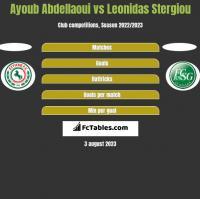 Ayoub Abdellaoui vs Leonidas Stergiou h2h player stats