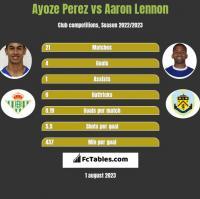 Ayoze Perez vs Aaron Lennon h2h player stats