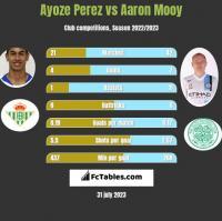 Ayoze Perez vs Aaron Mooy h2h player stats
