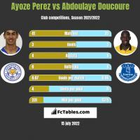 Ayoze Perez vs Abdoulaye Doucoure h2h player stats