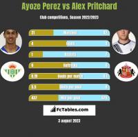 Ayoze Perez vs Alex Pritchard h2h player stats