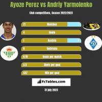 Ayoze Perez vs Andriy Yarmolenko h2h player stats