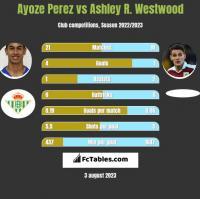 Ayoze Perez vs Ashley R. Westwood h2h player stats