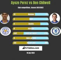 Ayoze Perez vs Ben Chilwell h2h player stats