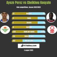 Ayoze Perez vs Cheikhou Kouyate h2h player stats