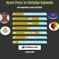 Ayoze Perez vs Christian Kabasele h2h player stats
