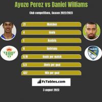 Ayoze Perez vs Daniel Williams h2h player stats