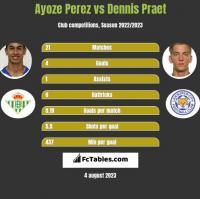 Ayoze Perez vs Dennis Praet h2h player stats
