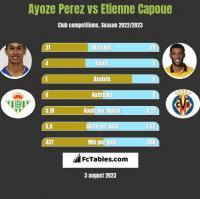 Ayoze Perez vs Etienne Capoue h2h player stats