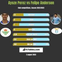 Ayoze Perez vs Felipe Anderson h2h player stats