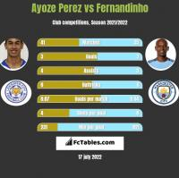 Ayoze Perez vs Fernandinho h2h player stats