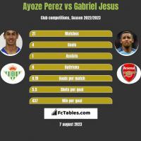 Ayoze Perez vs Gabriel Jesus h2h player stats