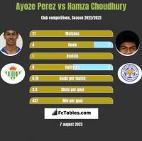 Ayoze Perez vs Hamza Choudhury h2h player stats