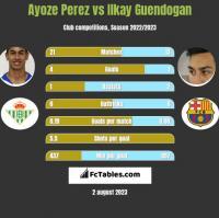 Ayoze Perez vs Ilkay Guendogan h2h player stats