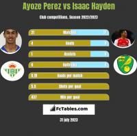 Ayoze Perez vs Isaac Hayden h2h player stats
