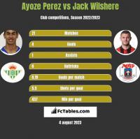 Ayoze Perez vs Jack Wilshere h2h player stats