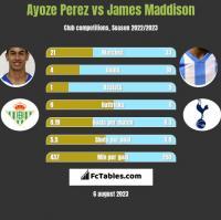 Ayoze Perez vs James Maddison h2h player stats