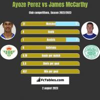 Ayoze Perez vs James McCarthy h2h player stats