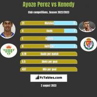 Ayoze Perez vs Kenedy h2h player stats