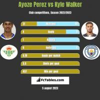 Ayoze Perez vs Kyle Walker h2h player stats