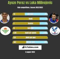 Ayoze Perez vs Luka Milivojevic h2h player stats