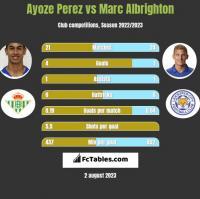 Ayoze Perez vs Marc Albrighton h2h player stats
