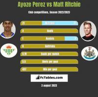 Ayoze Perez vs Matt Ritchie h2h player stats