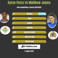 Ayoze Perez vs Matthew James h2h player stats