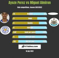 Ayoze Perez vs Miguel Almiron h2h player stats