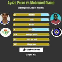 Ayoze Perez vs Mohamed Diame h2h player stats