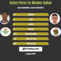 Ayoze Perez vs Nicolas Gaitan h2h player stats