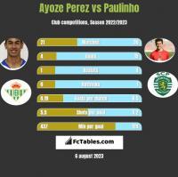 Ayoze Perez vs Paulinho h2h player stats
