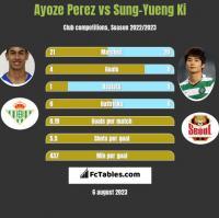 Ayoze Perez vs Sung-Yueng Ki h2h player stats