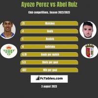 Ayoze Perez vs Abel Ruiz h2h player stats