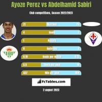 Ayoze Perez vs Abdelhamid Sabiri h2h player stats