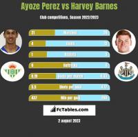 Ayoze Perez vs Harvey Barnes h2h player stats