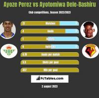 Ayoze Perez vs Ayotomiwa Dele-Bashiru h2h player stats