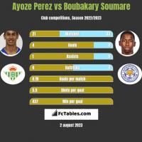 Ayoze Perez vs Boubakary Soumare h2h player stats