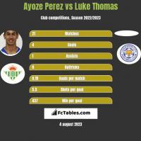Ayoze Perez vs Luke Thomas h2h player stats