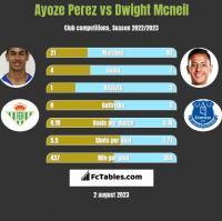 Ayoze Perez vs Dwight Mcneil h2h player stats